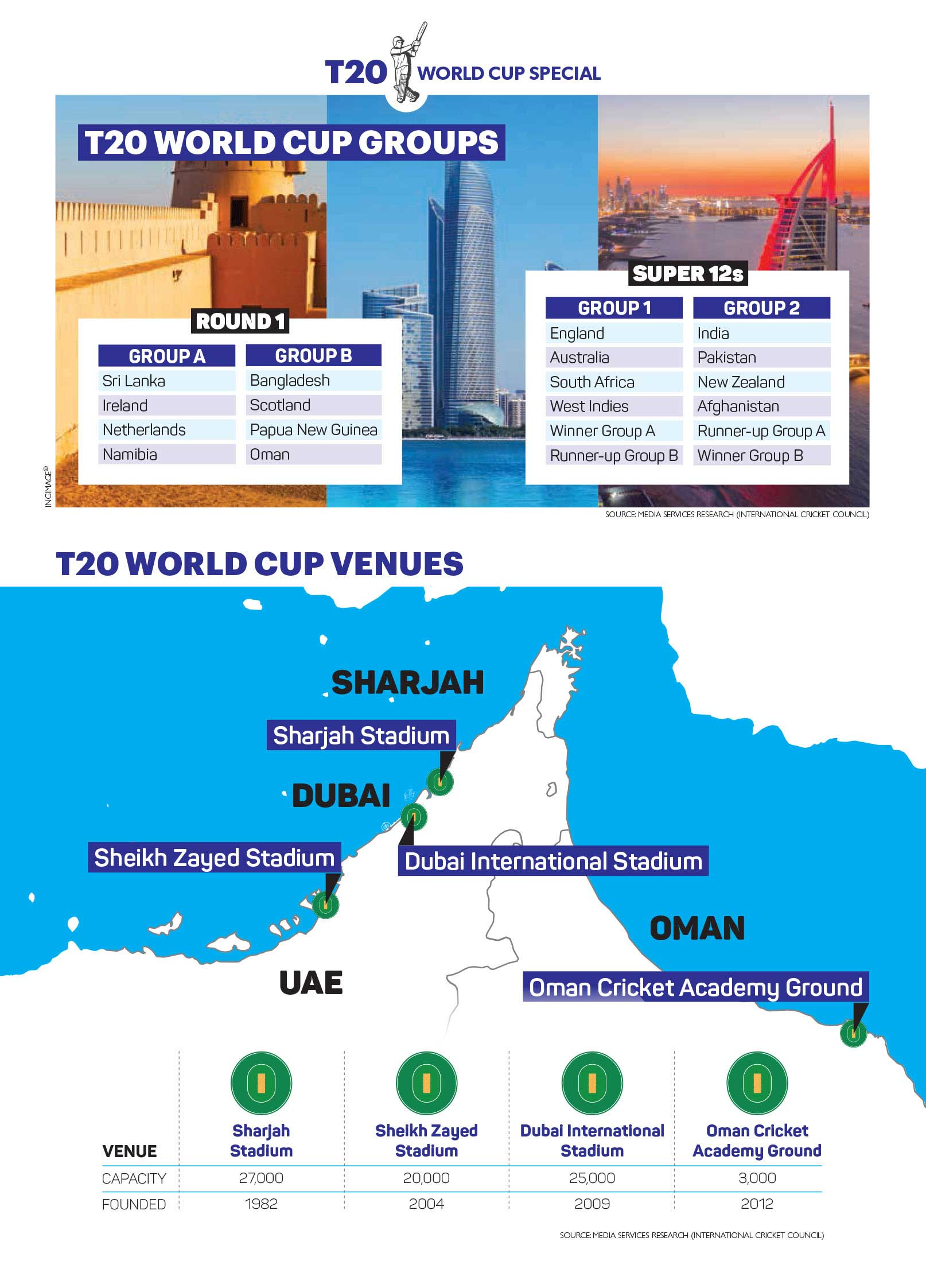 T20-WC-GROUPS-AND-VENUES